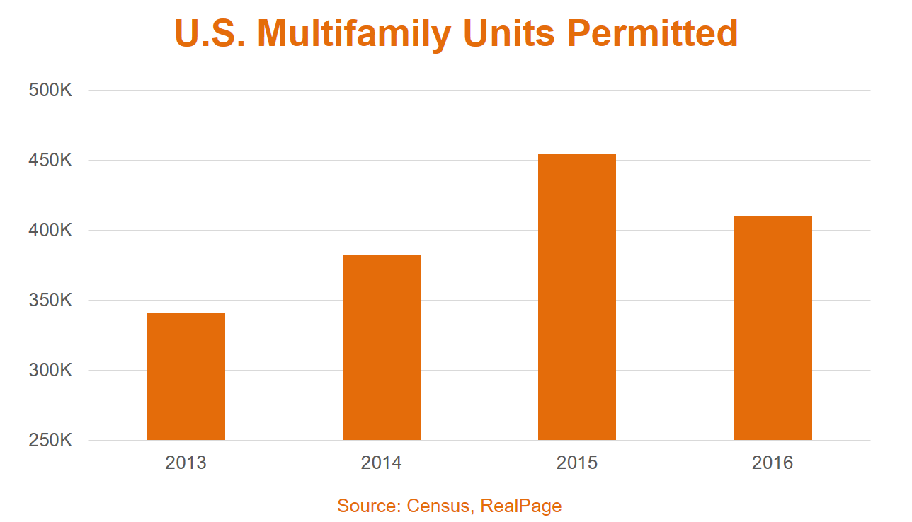 Multifamily Permits Data 2016