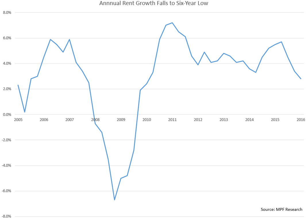 Austin Apartment Rent Growth