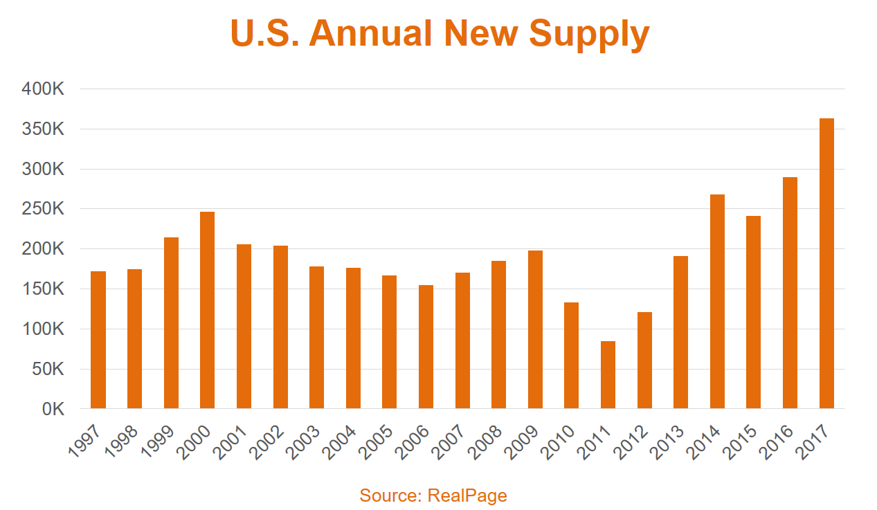 Apartment Market Supply Data