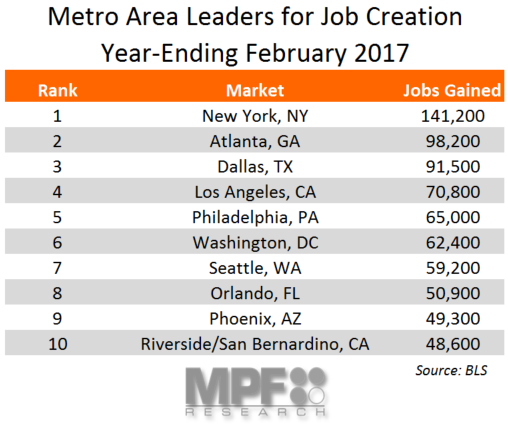 February 2017 Employment Data