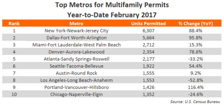 Year-to-date multifamily permits
