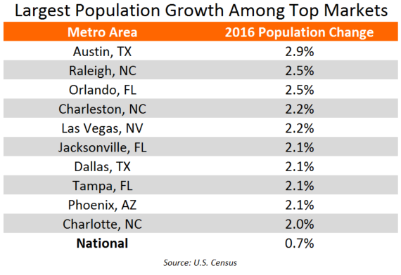Largest Population Growth in Top Apartment Markets