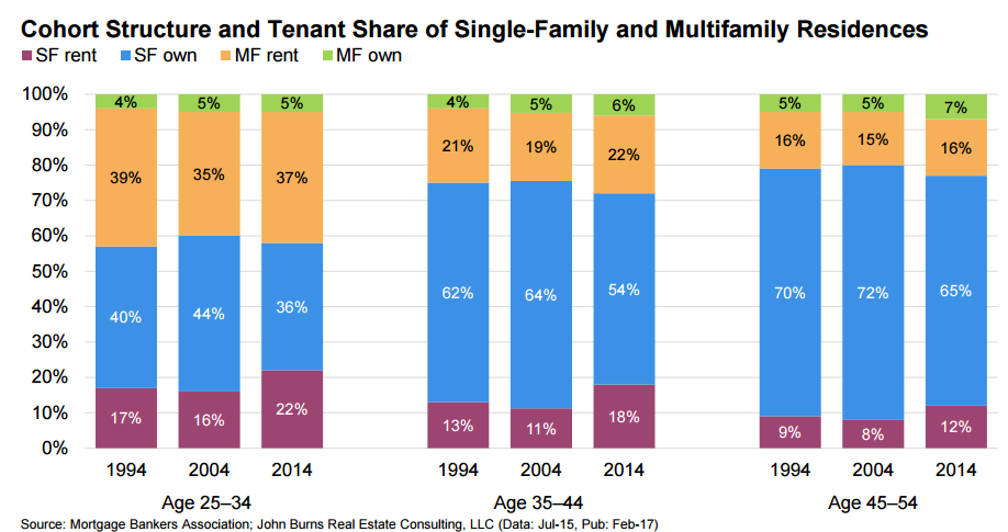 Millennials Demographics