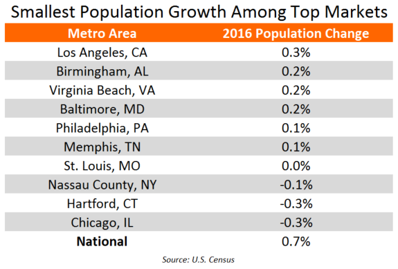 Smallest Population Growth in Top Apartment Markets