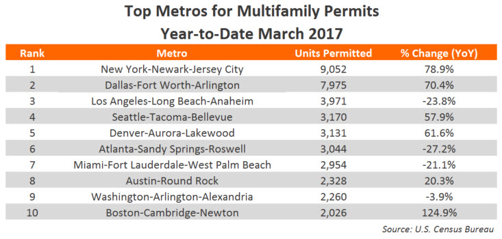 March Multifamily Permits 2017 YTD