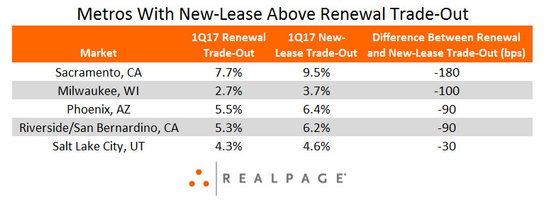 Apartment Renewal Rent Data