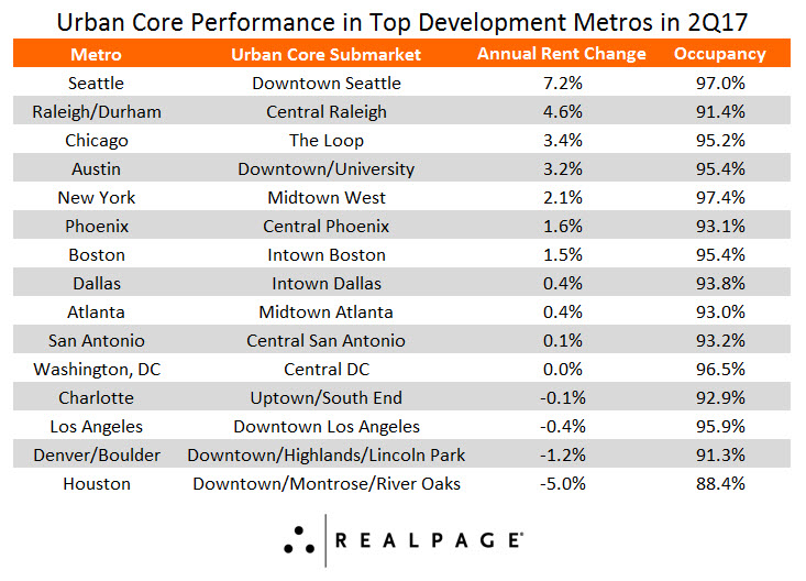 Urban Core Multifamily Performance