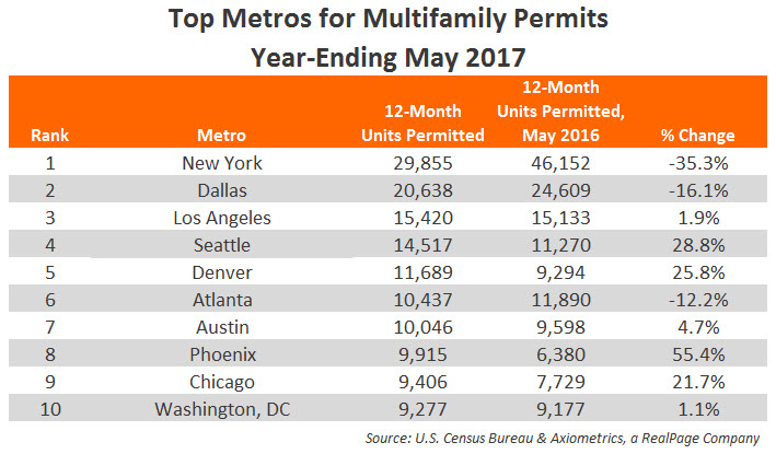 May 2017 Apartment Permits