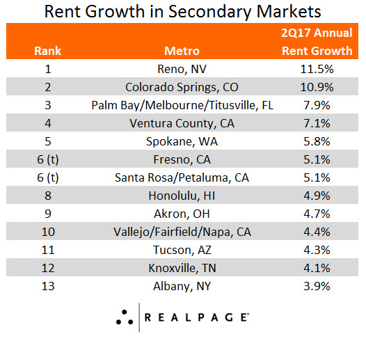 Secondary Markets for Rent Growth