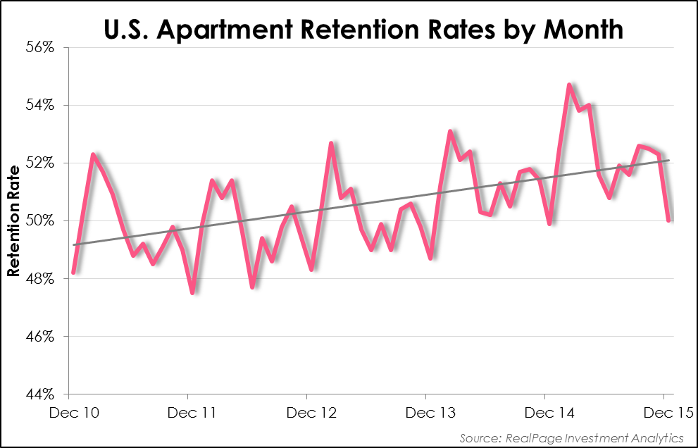 US retention rates