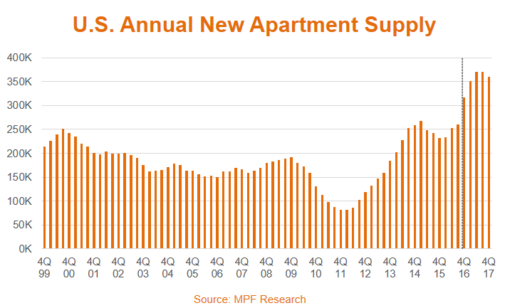 Apartment Supply Data in the United States