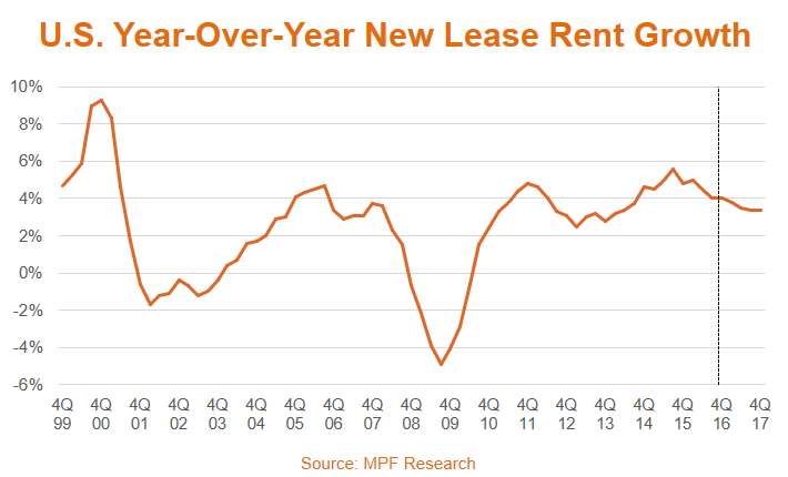 Rent Growth Data in United States graph