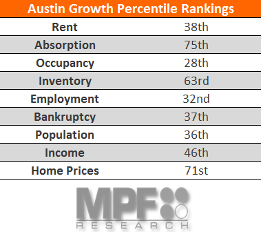 Austin Apartment Market Supply Data 2017