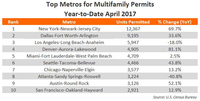 Top Metro Apartment Permits Data 2017