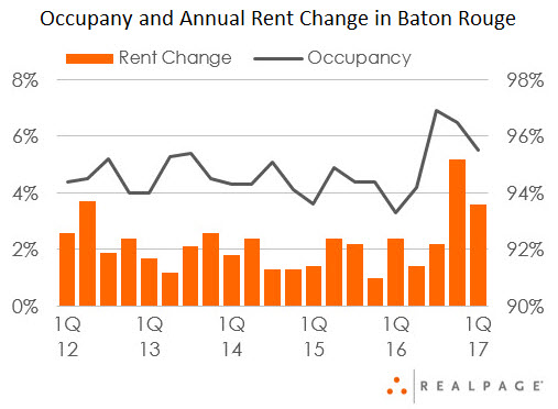 Baton Rouge Apartment Market Occupant and Rent Change