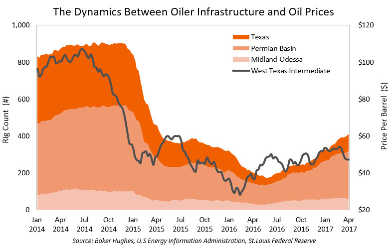 Oil Infrastructure and Oil Prices Chart