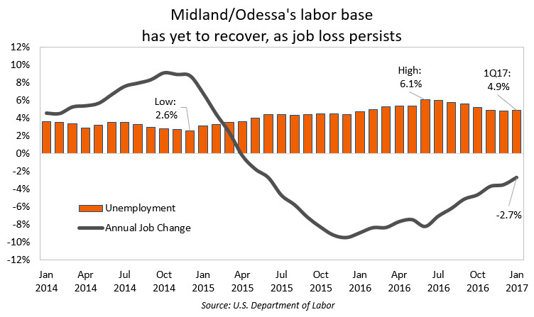 Midland/Odessa Unemployment and Job Change Chart