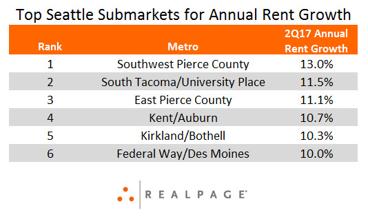 Seattle Apartment Rent Growth