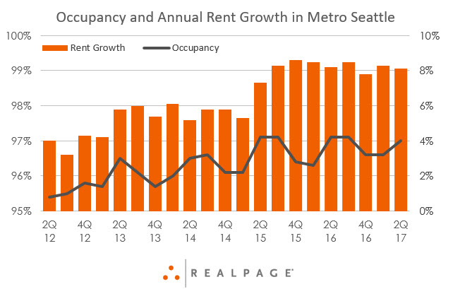 Apartment Market Momentum survey