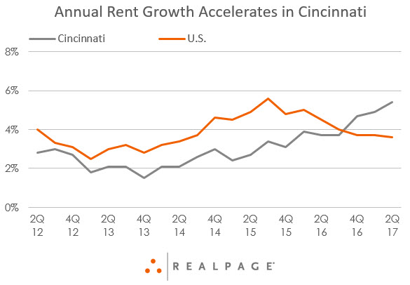 Cincinnati Apartment Rent Growth