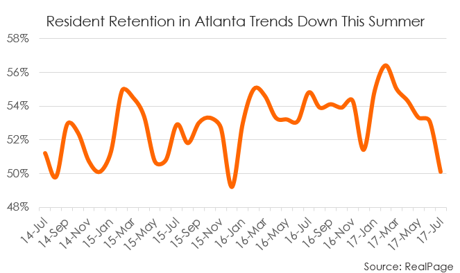 Atlanta Resident Retention Data