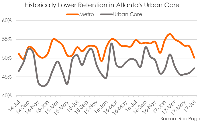 Atlanta Apartment Data Urban Core