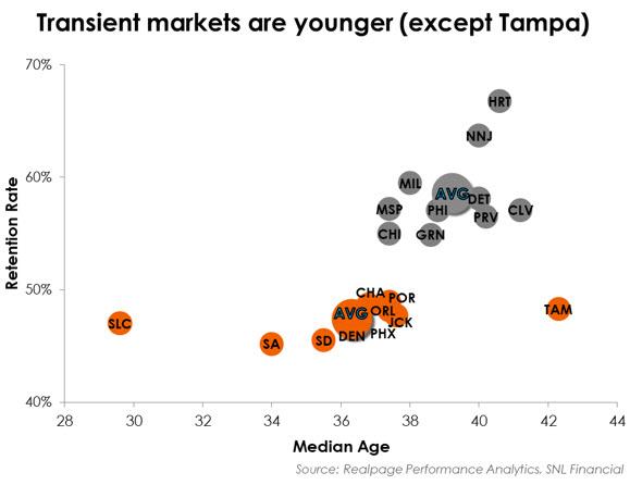 Transient markets data