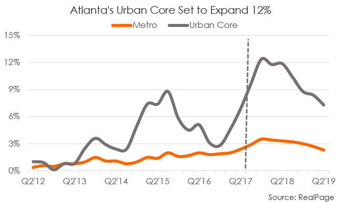 Multifamily Retention in Atlanta
