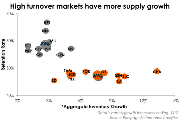 Apartment Supply Data and turnover