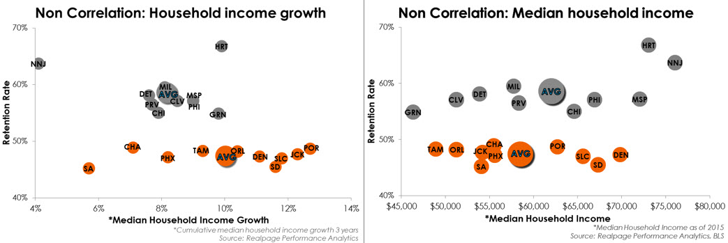 Income Growth Research