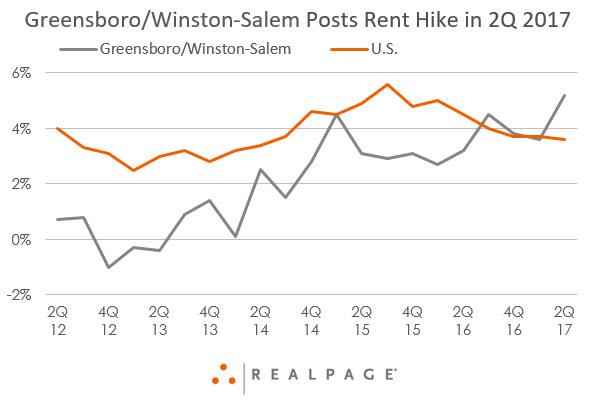 Greensboro/Winston-Salem Apartment Rent