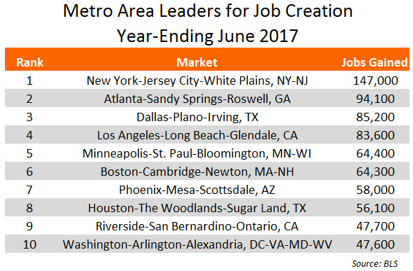 June 2017 Job Data