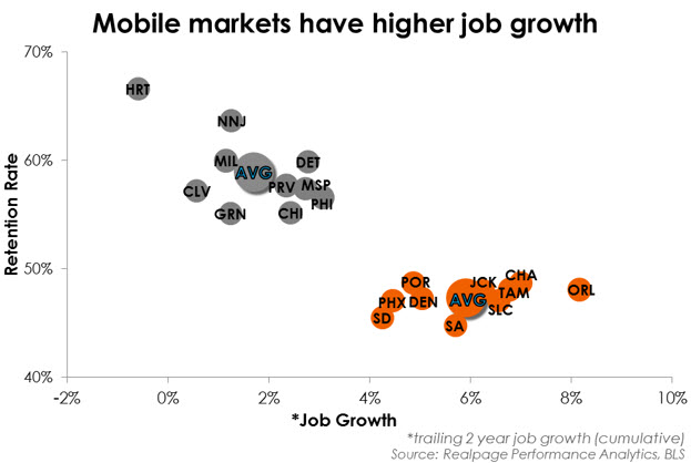 Job Growth Data by Market