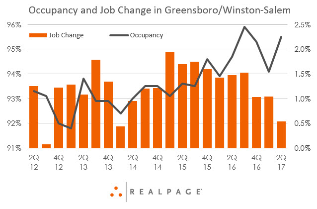 Greensboro/Winston-Salem Occupancy