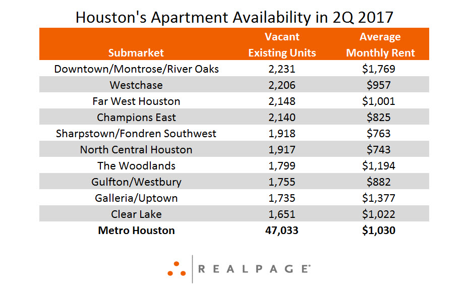 Vacant Apartments Data in Houston