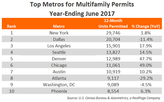 Apartment Permit Volumes Data