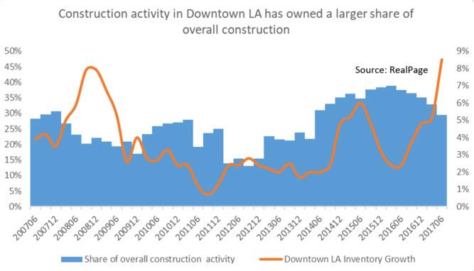 Apartment construction Activity Downtown LA