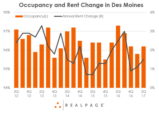 Des Moines Apartment Occupancy and Rent Data