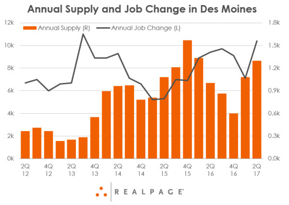 Des Moines Supply and Job Growth Data