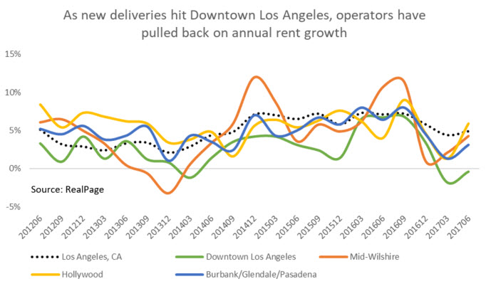 Downtown LA Supply Data