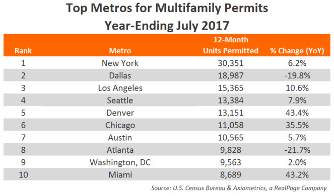 2017: Top Metros for Multifamily Permits Chart