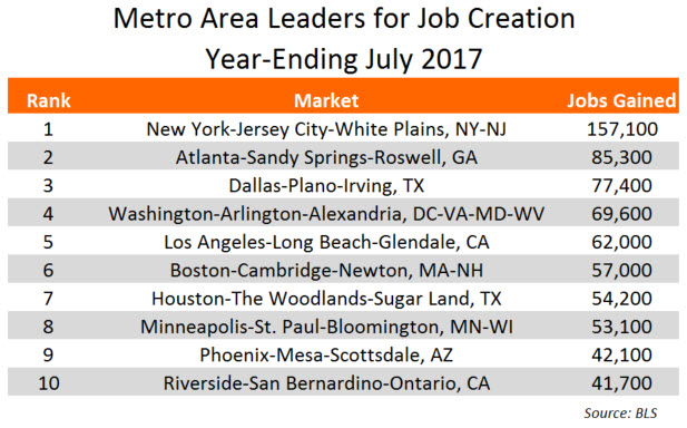 Annual Job Gains in July 2017
