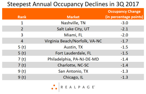 Apartment Occupancy Declines Data 3Q 2017
