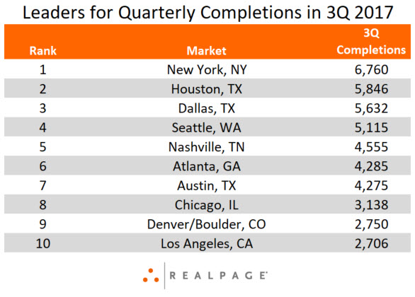 Leaders for Apartment Completions in 3Q 2017