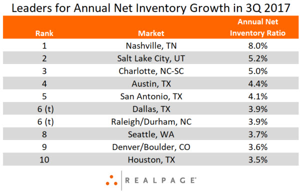Apartment Inventory Growth in 3Q 2017