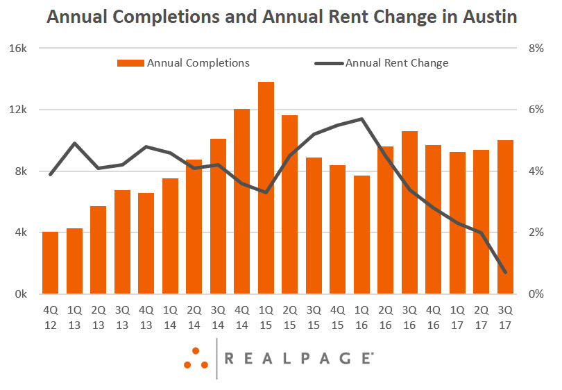 Austin Apartment Rents and Supply