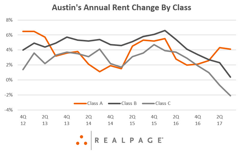 Austin Rent Growth by Property Class