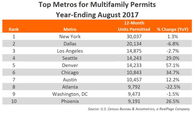 August 2017 Annual Permits