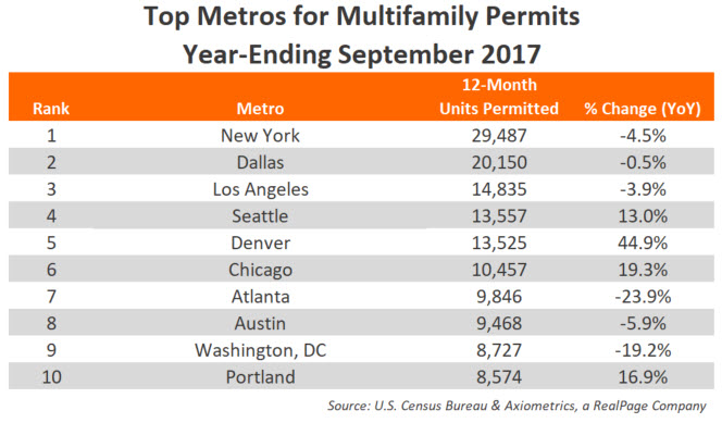 September 2017 Annual Permits Data