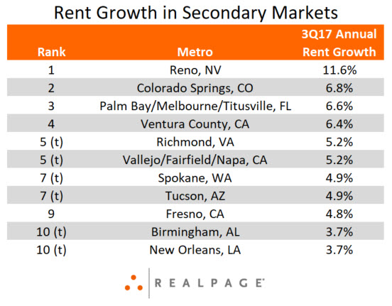 Secondary Markets for Rent Growth 3Q 2017